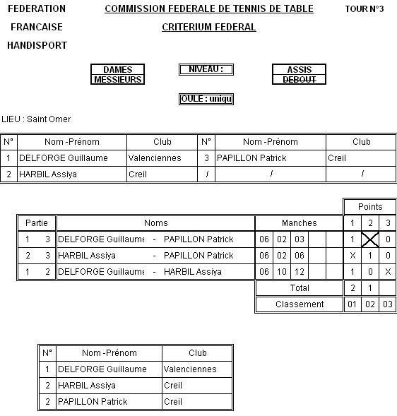 resultat-tennis-de-table-handisport-poule-assis-23-02-2013-saint-omer.png